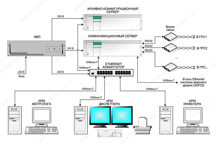 интегрированная в сеть ГРС