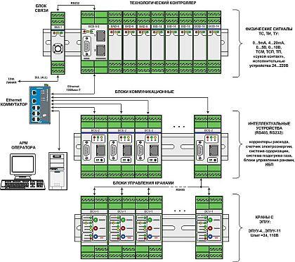 Структурная схема САУ ГРС